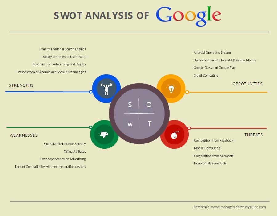 swot analysis example apple
