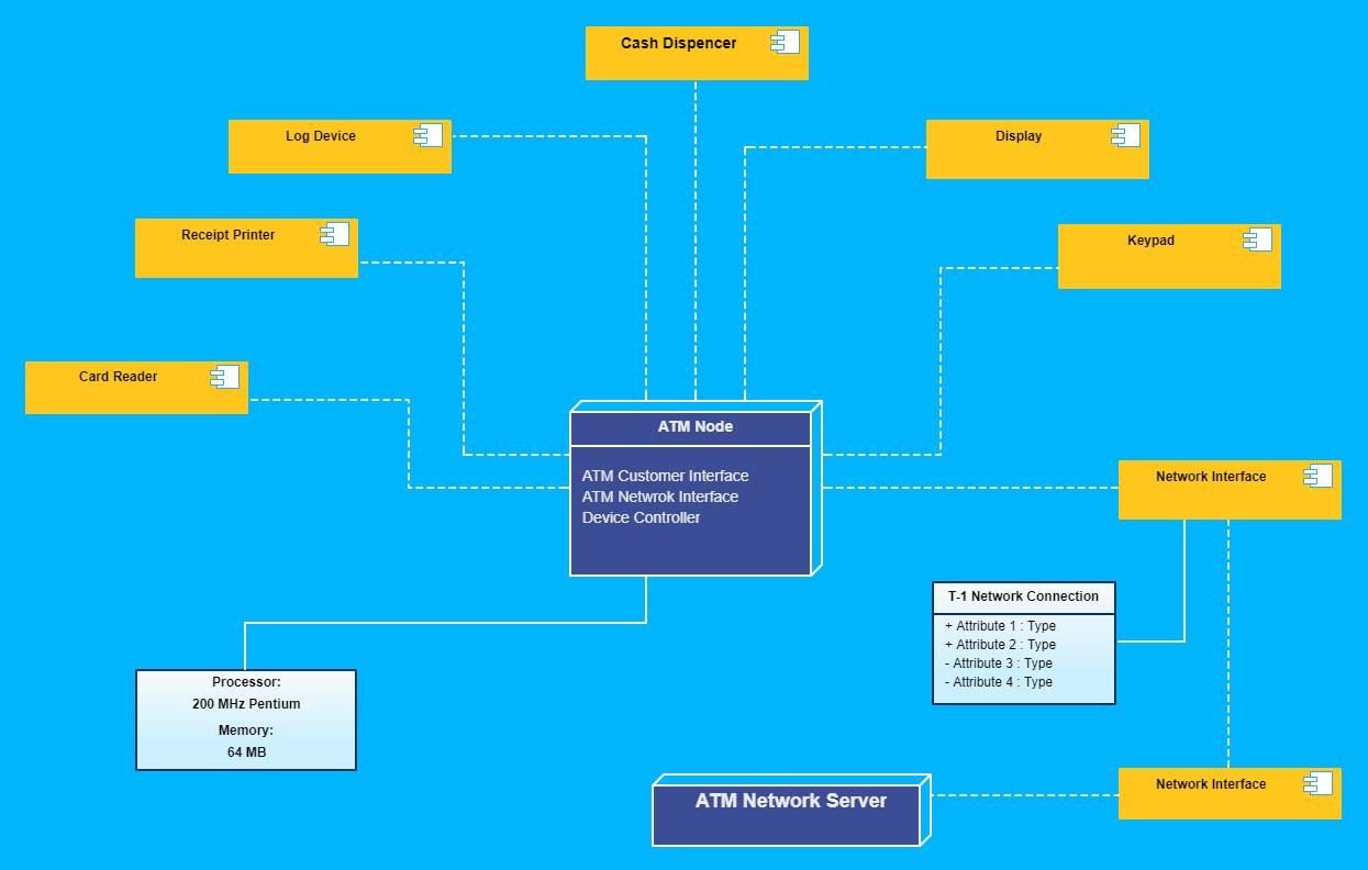 UML Diagrams Online | Online UML Tool | UML Diagram Creator | Creately