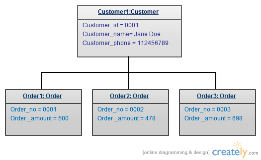 UML Object Diagram uml diagram types with examples for each type of uml diagrams object diagram at gsmportal.co