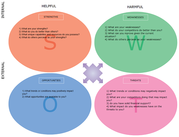 swot analysis chart template